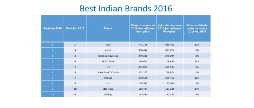 Ranking 10 topt Indian Brands 2016