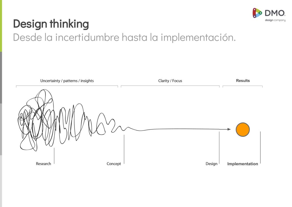 Desing thinking Incertidumbre