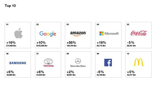 top best global brands 1.