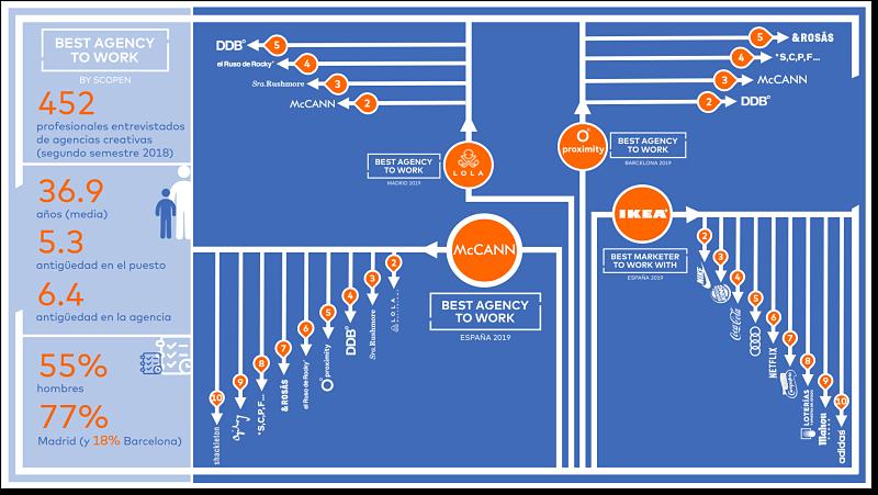 infografia batw creativas espana scopen