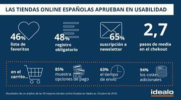 Los e-commerces españoles gozan de buena usabilidad