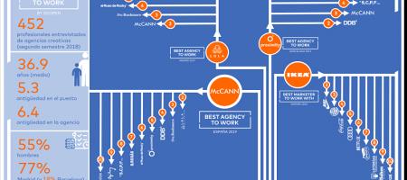 McCANN, la agencia más atractiva para trabajar